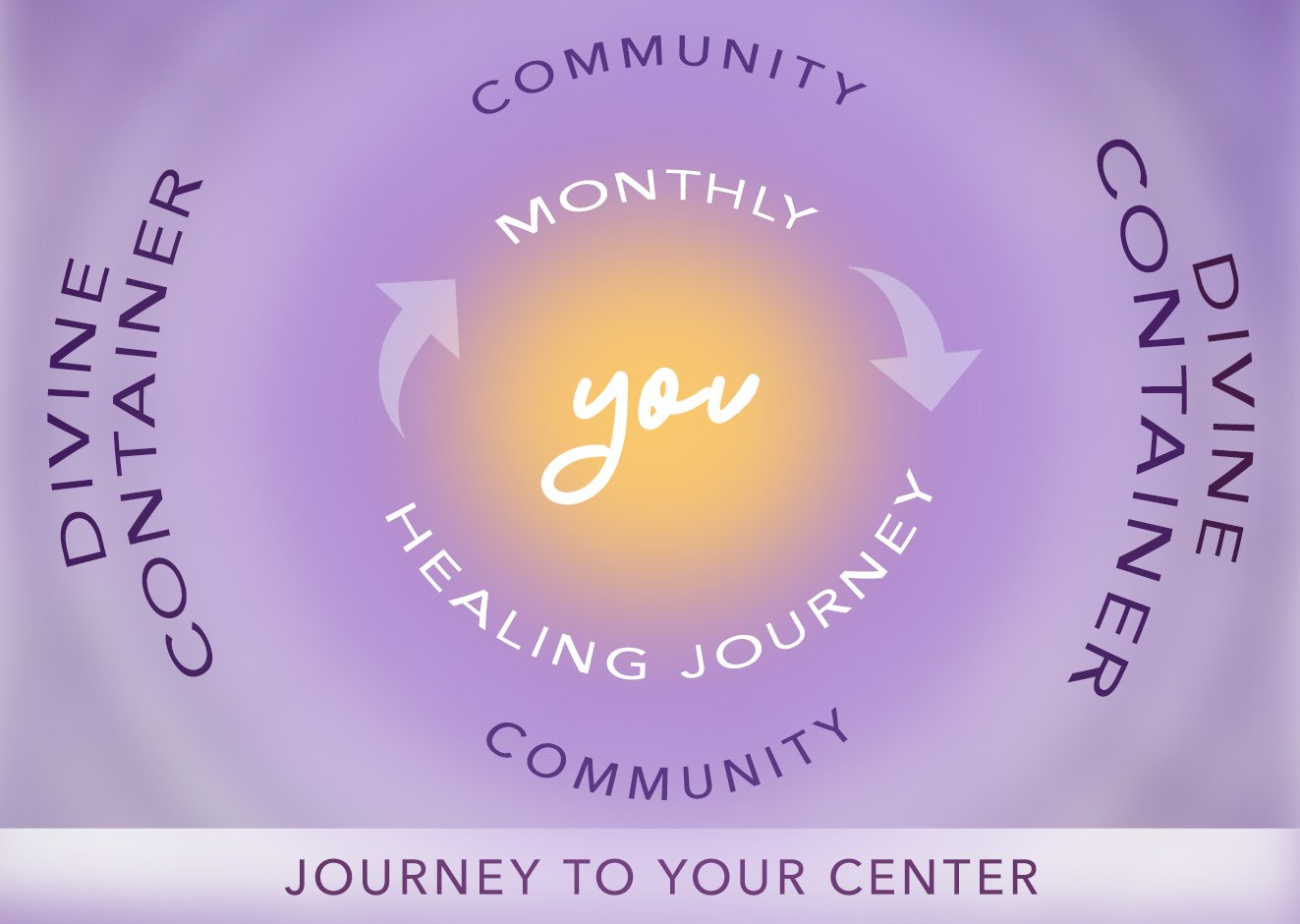 Journey to Your Center Cycle