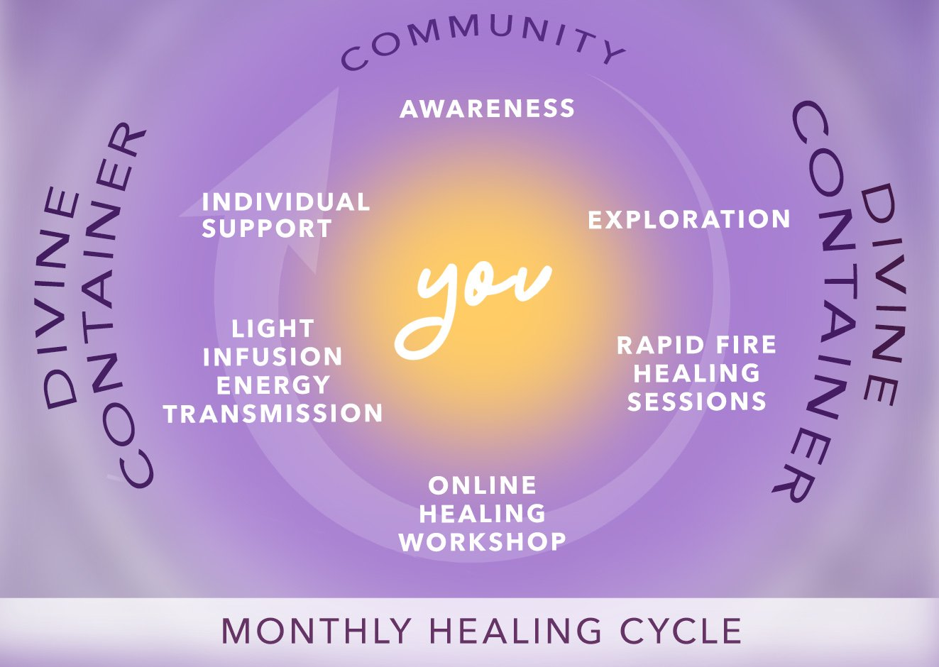 Journey to Your center Monthly Healing cycle