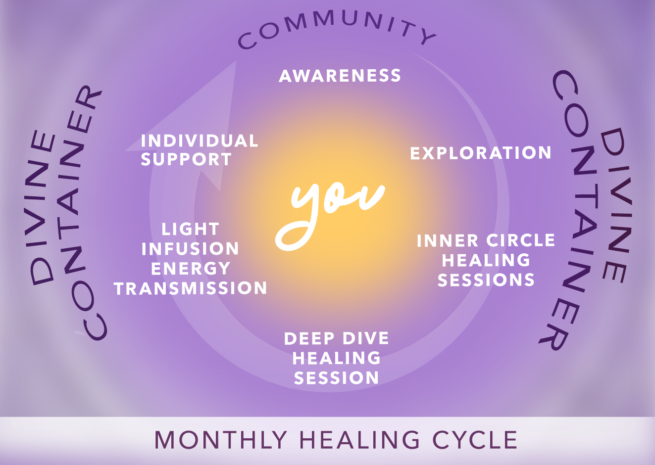 Monthly healing cycle